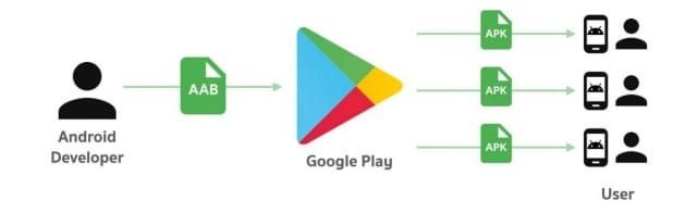 What is AAB (Android App Bundle)?  APK VS AAB?
