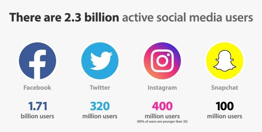 Instagram vs. Facebook vs. Twitter vs. Snapchat