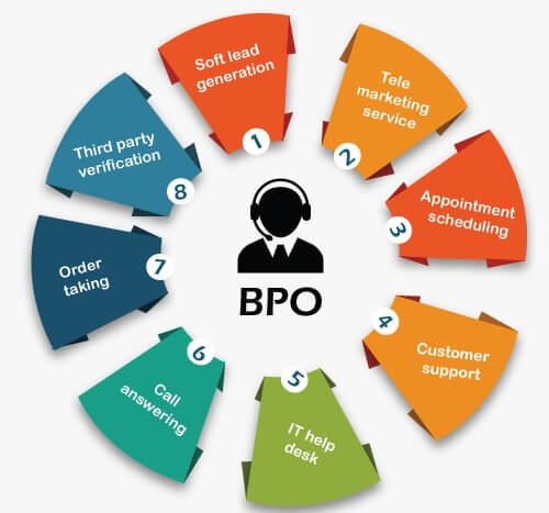 BPO Full Form: The difference between BPO and Call Center